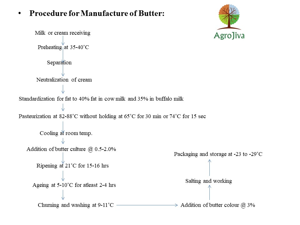 procedure for manufacture of butter